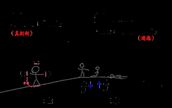 靈修的倫理-重力反力(下)